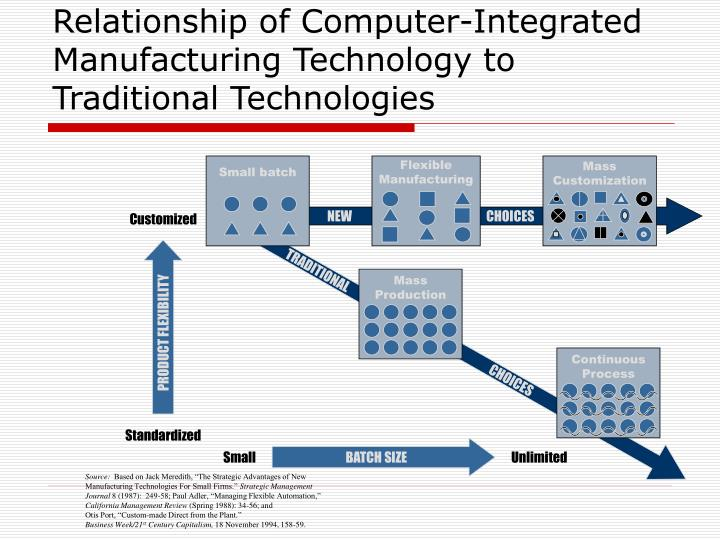 computer integrated manufacturing to control the Computer integrated manufacturing (cim), which emerged in 1970, was the outcome of this protracted search cim involves a fundamental strategy of integrating manufacturing facilities and systems.