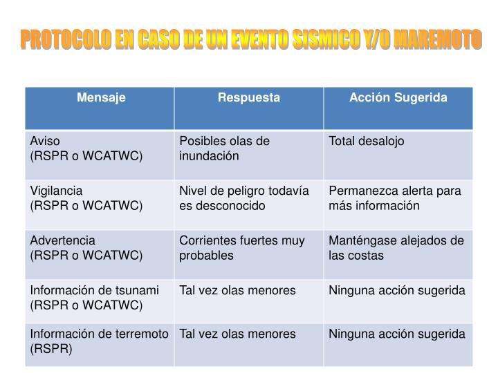 PROTOCOLO EN CASO DE UN EVENTO SISMICO Y/O MAREMOTO