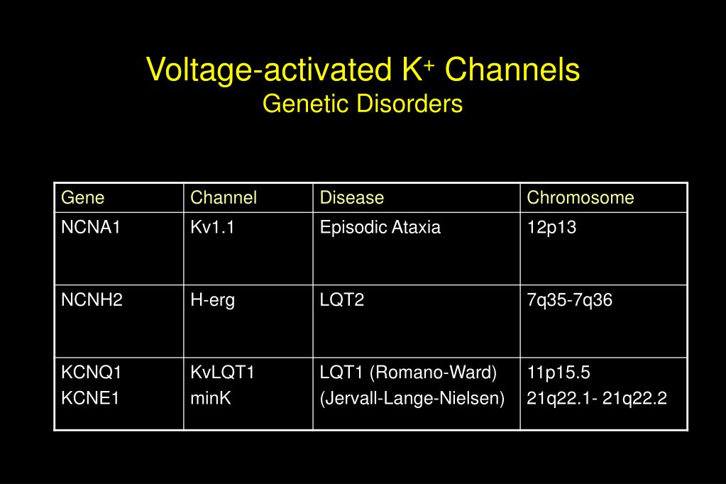 Voltage-activated K