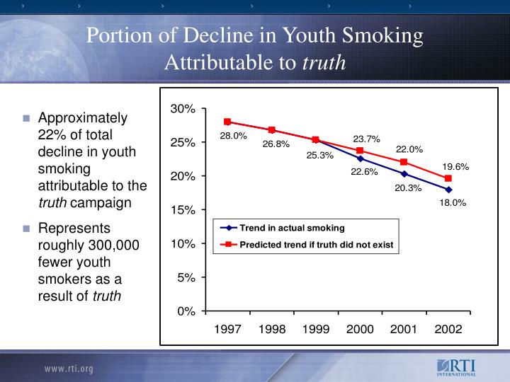 Approximately 22% of total decline in youth smoking attributable to the