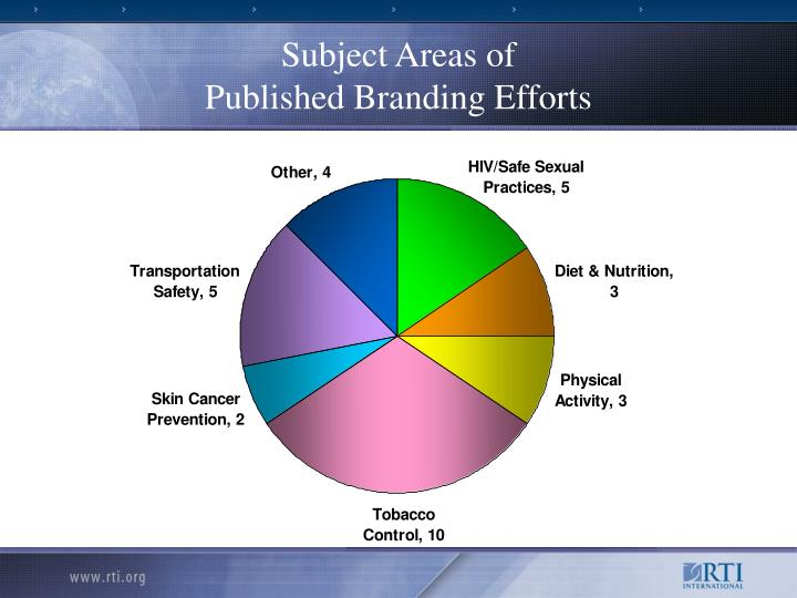 Subject Areas of