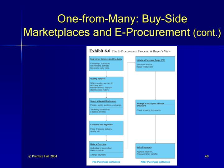 One-from-Many: Buy-Side Marketplaces and E-Procurement