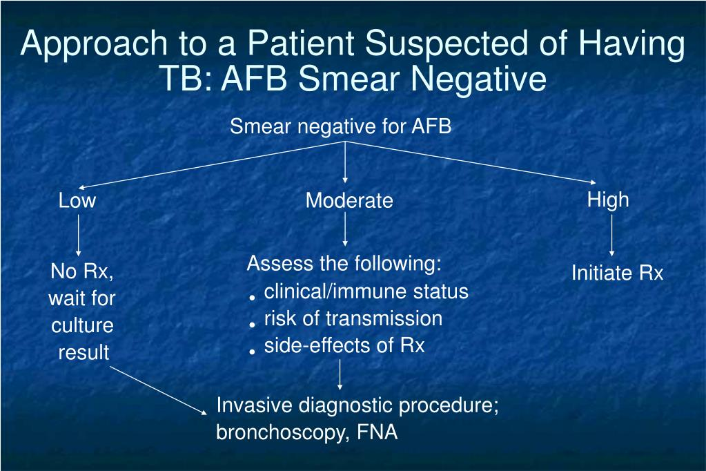 Approach to a Patient Suspected of Having TB: AFB Smear Negative