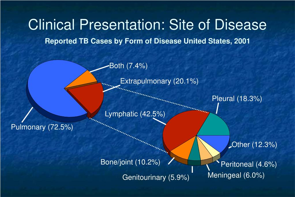 Clinical Presentation: Site of Disease