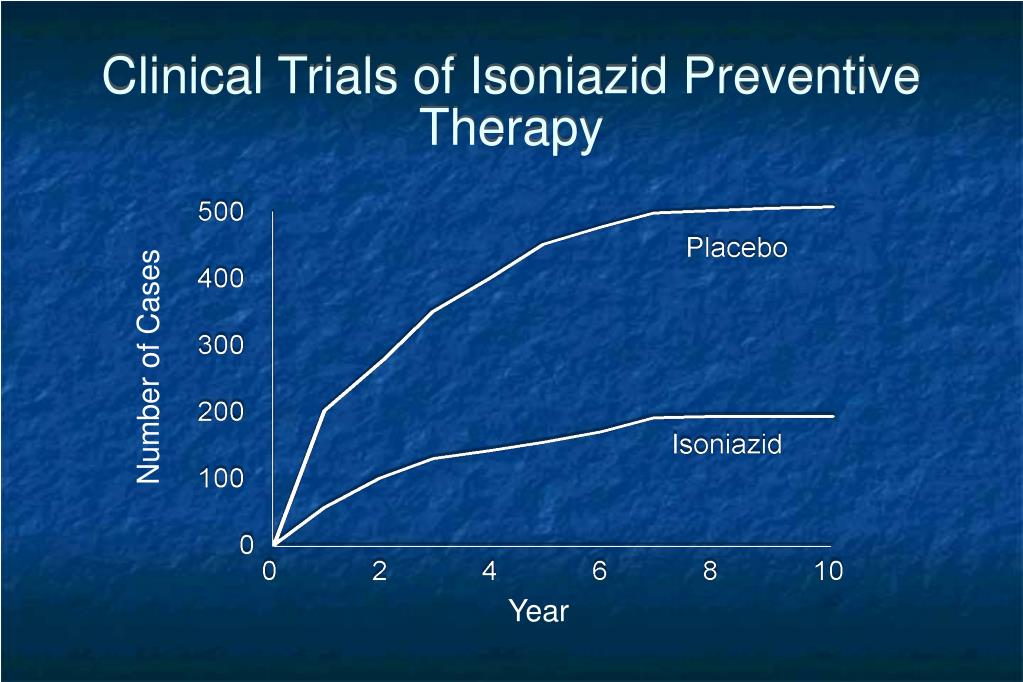 Clinical Trials of Isoniazid Preventive Therapy