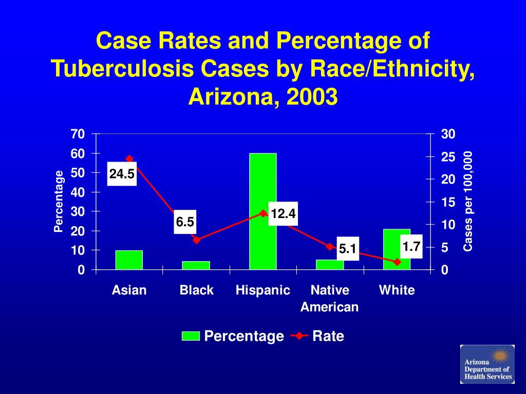 Case Rates and Percentage of Tuberculosis Cases by Race/Ethnicity, Arizona, 2003