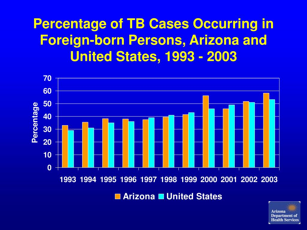 Percentage of TB Cases Occurring in Foreign-born Persons, Arizona and United States, 1993 - 2003