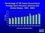 percentage of tb cases occurring in foreign born persons arizona and united states 1993 2003