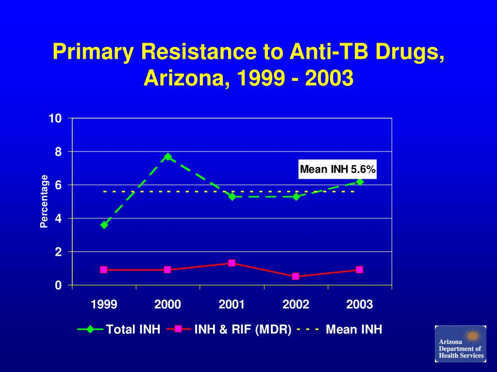 Primary Resistance to Anti-TB Drugs,