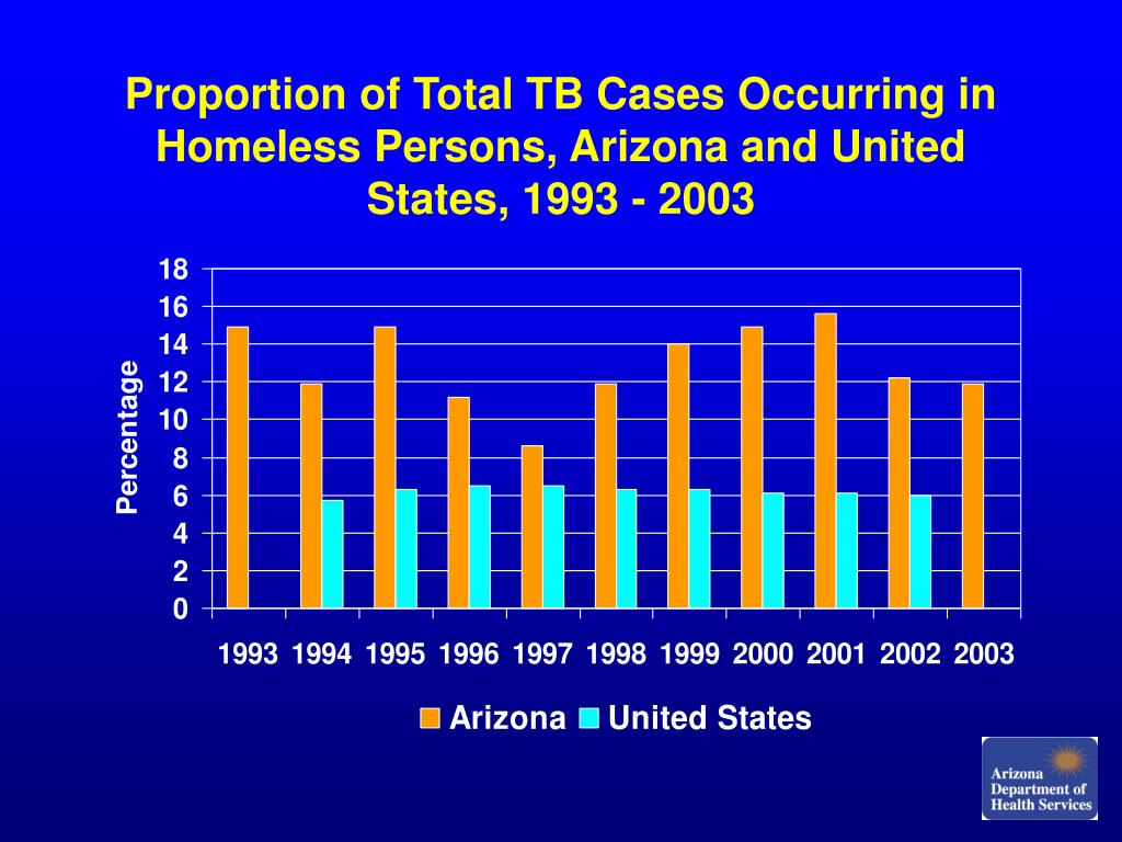 Proportion of Total TB Cases Occurring in Homeless Persons, Arizona and United States, 1993 - 2003