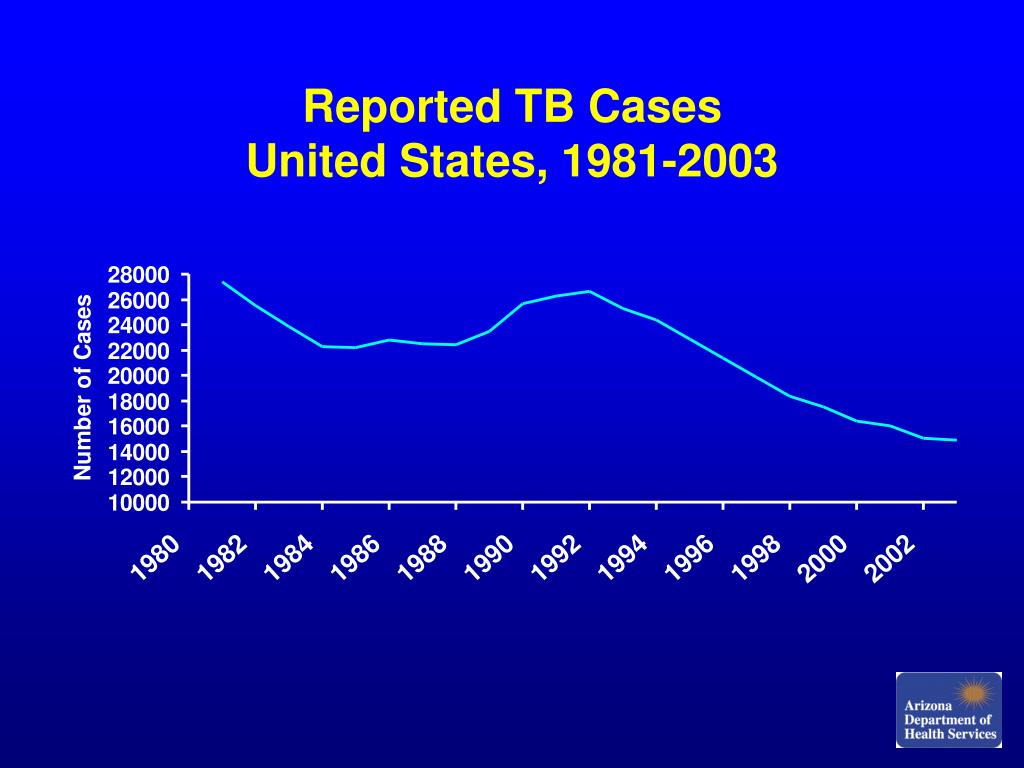 Reported TB Cases