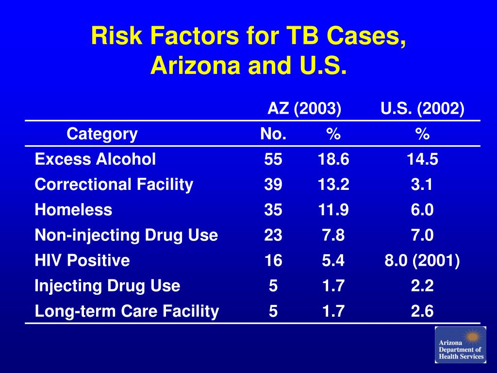 Risk Factors for TB Cases, Arizona and U.S.