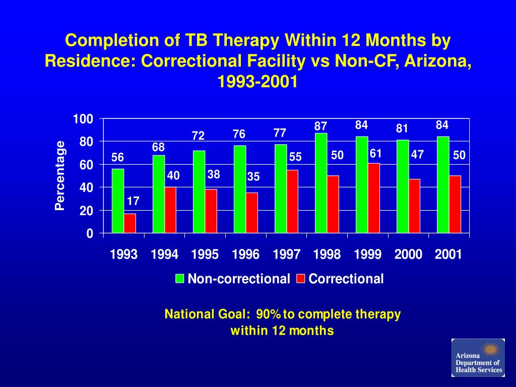 Completion of TB Therapy Within 12 Months by Residence: Correctional Facility vs Non-CF, Arizona, 1993-2001