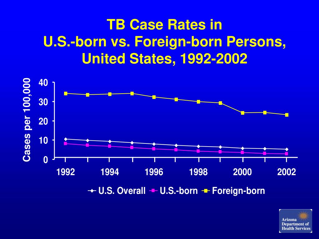 TB Case Rates in