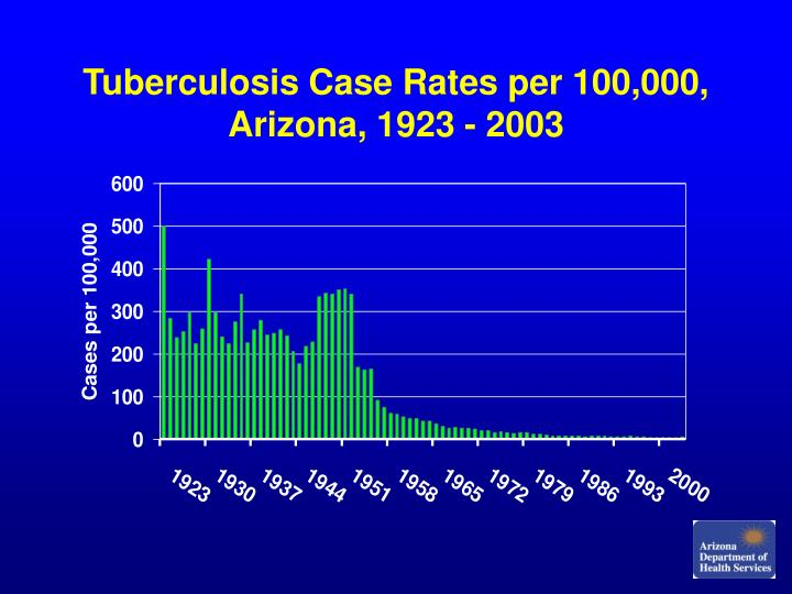 Tuberculosis case rates per 100 000 arizona 1923 2003