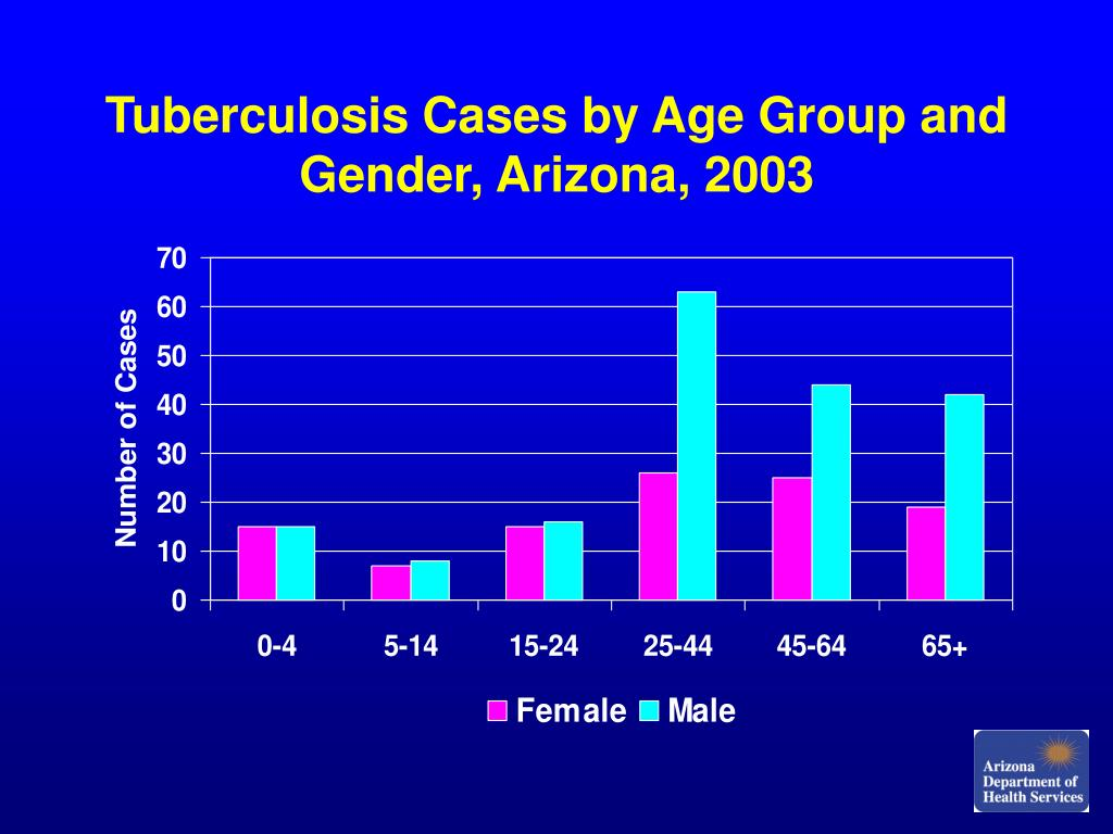 Tuberculosis Cases by Age Group and Gender, Arizona, 2003