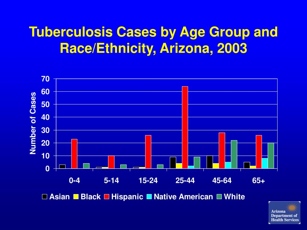 Tuberculosis Cases by Age Group and Race/Ethnicity, Arizona, 2003