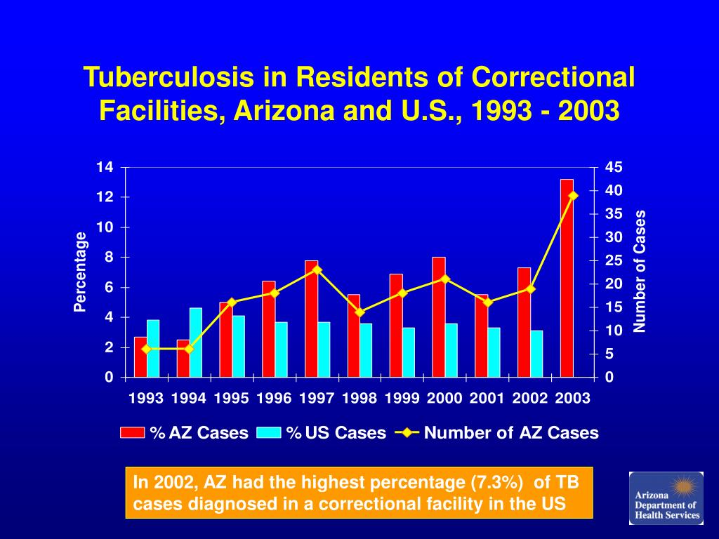 Tuberculosis in Residents of Correctional Facilities, Arizona and U.S., 1993 - 2003