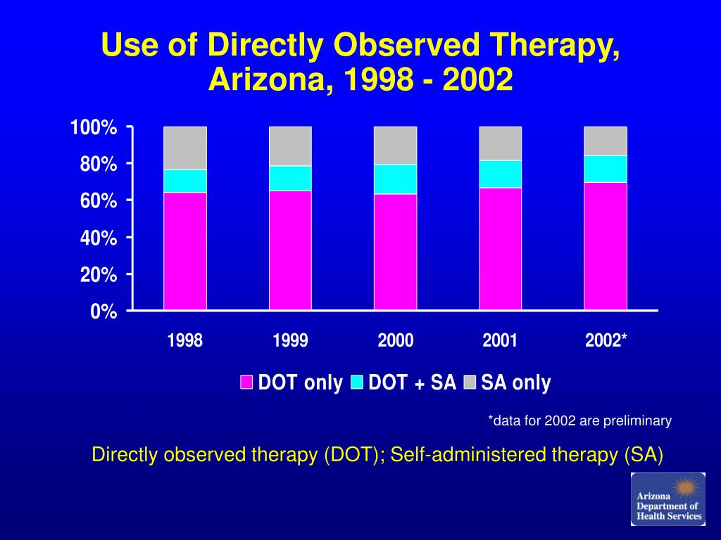 Use of Directly Observed Therapy, Arizona, 1998 - 2002