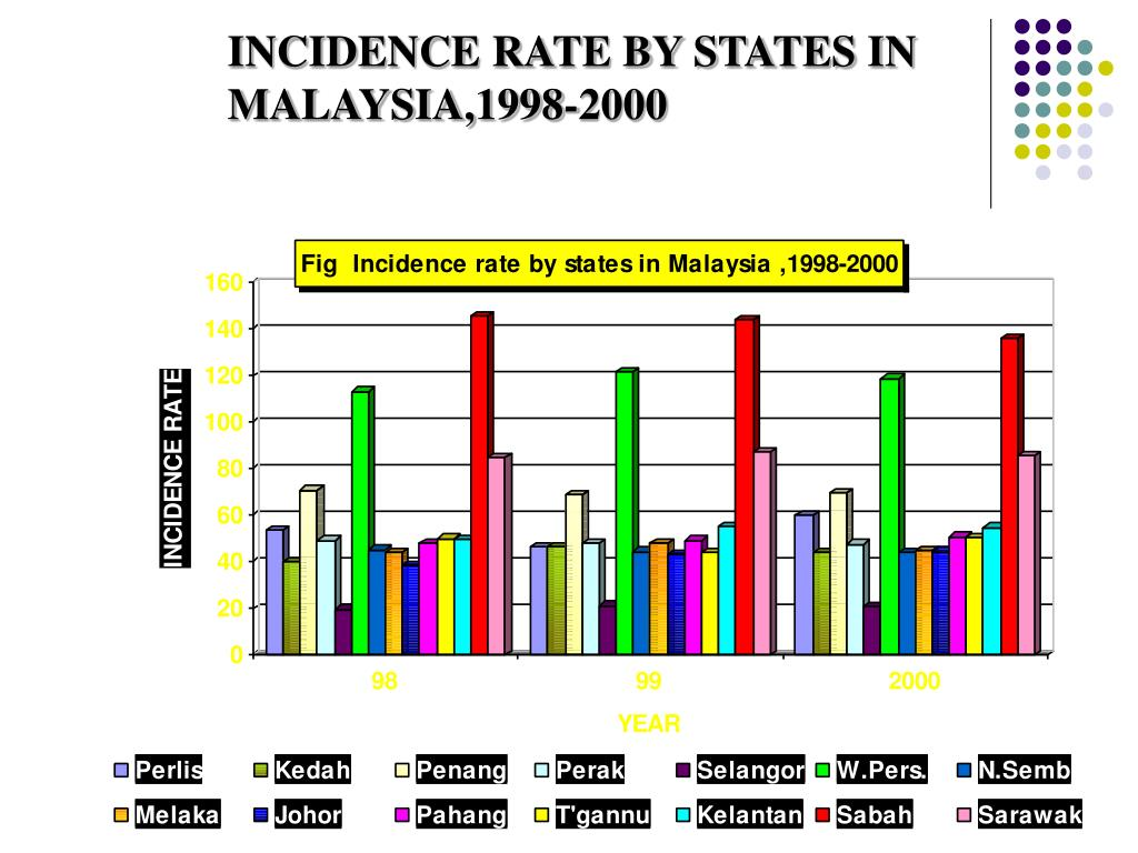 INCIDENCE RATE BY STATES IN MALAYSIA,1998-2000