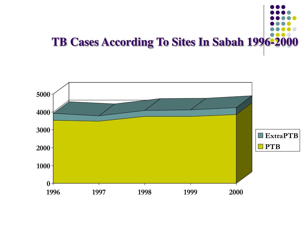 TB Cases According To Sites In Sabah 1996-2000