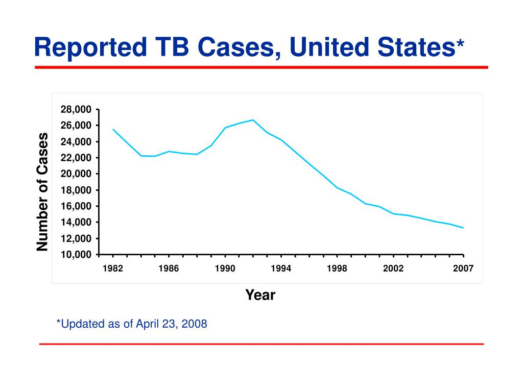 Reported TB Cases, United States