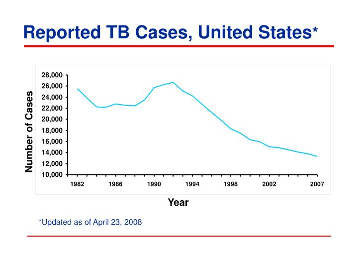 Reported tb cases united states