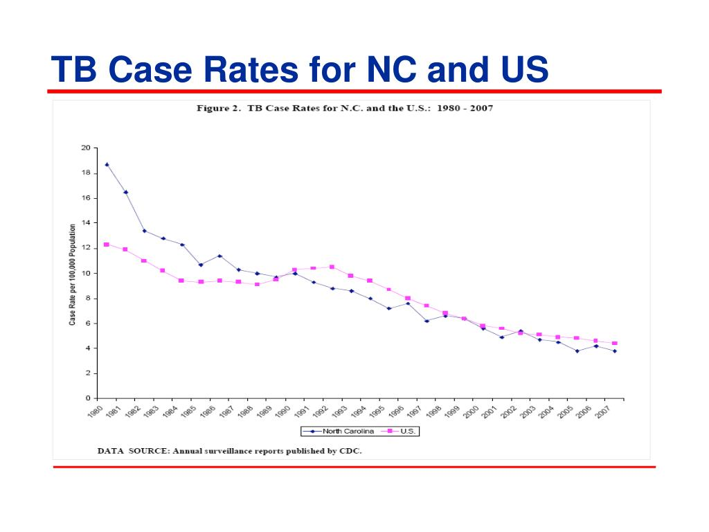 TB Case Rates for NC and US