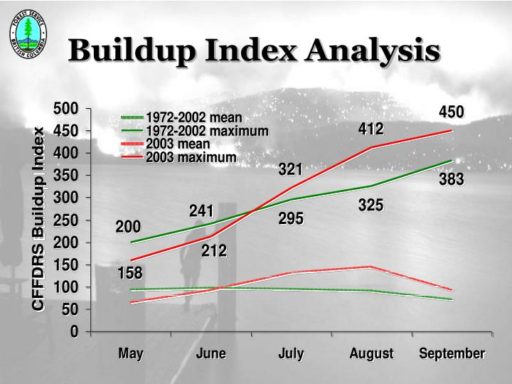 Buildup Index Analysis