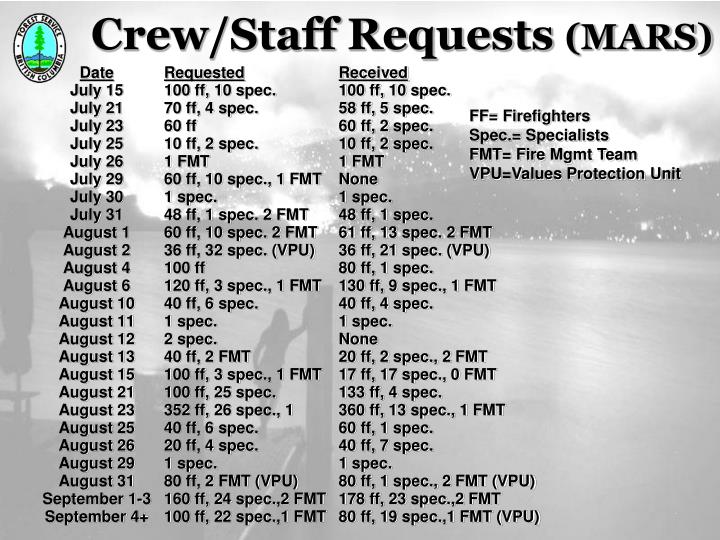 Crew/Staff Requests