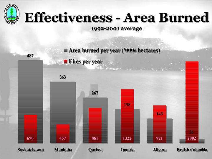 Effectiveness - Area Burned