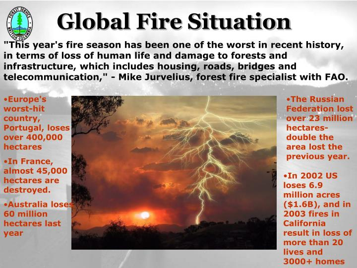 Global Fire Situation