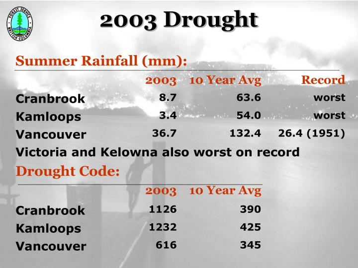 2003 Drought