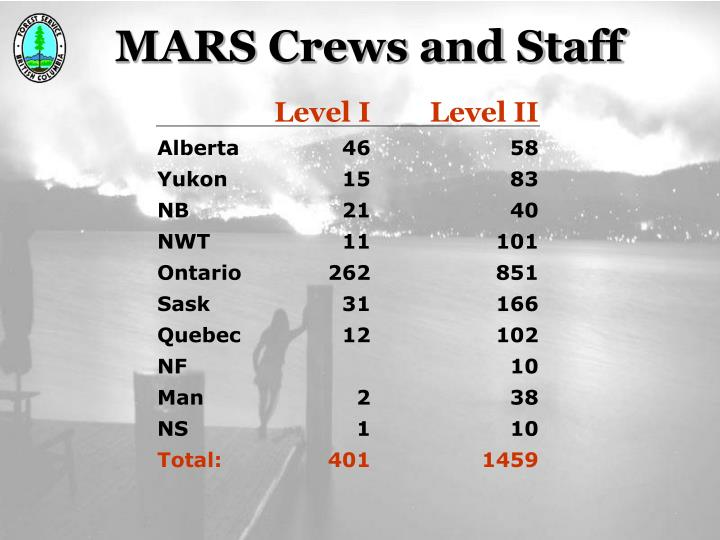 MARS Crews and Staff