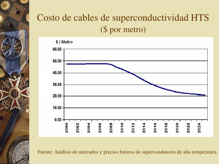 Costo de cables de superconductividad HTS