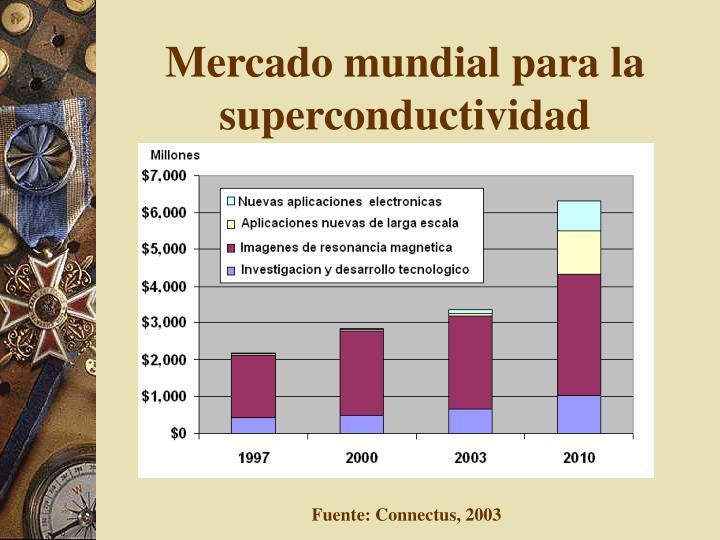 Mercado mundial para la superconductividad