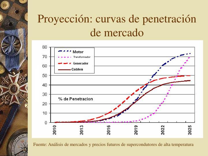 Proyección: curvas de penetración de mercado