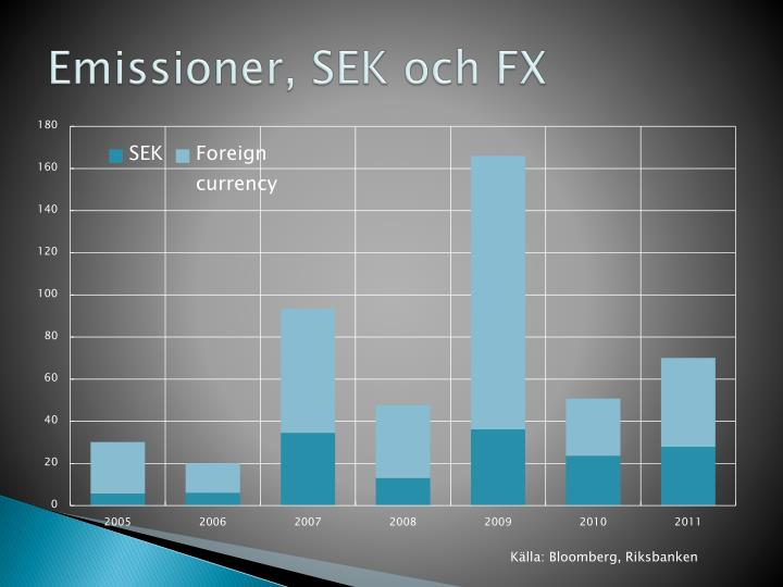 Emissioner, SEK och FX