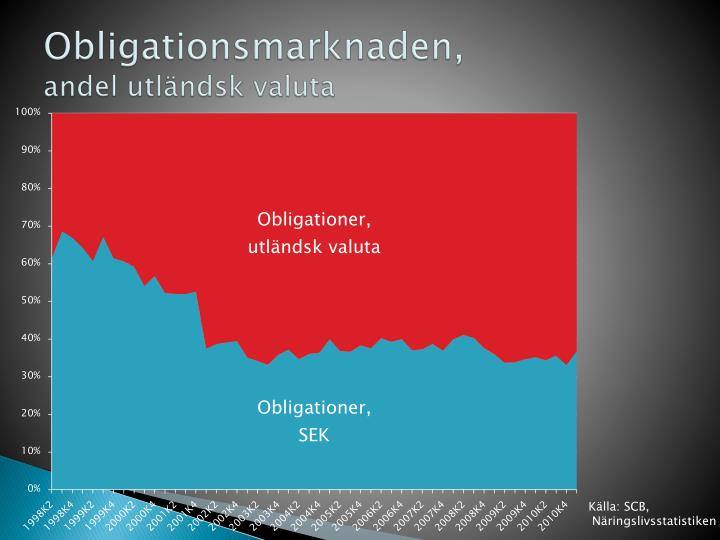 Obligationsmarknaden,