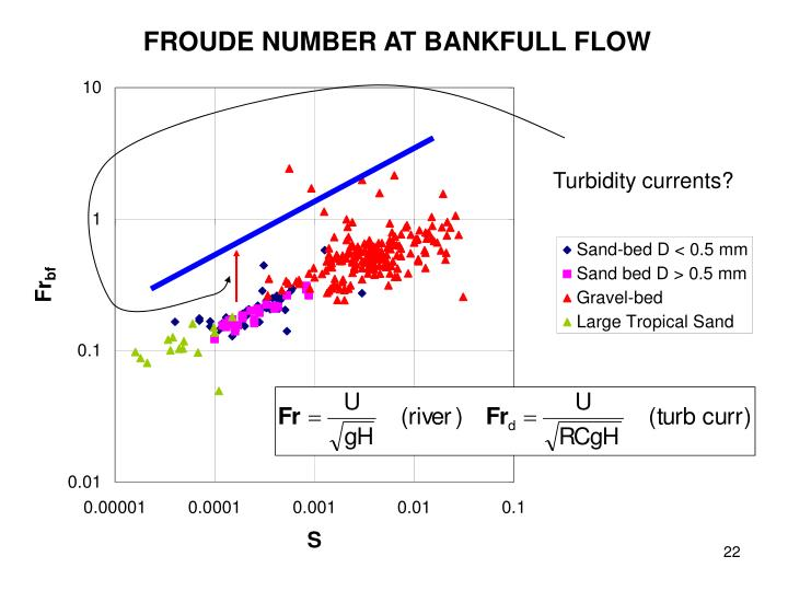 FROUDE NUMBER AT BANKFULL FLOW