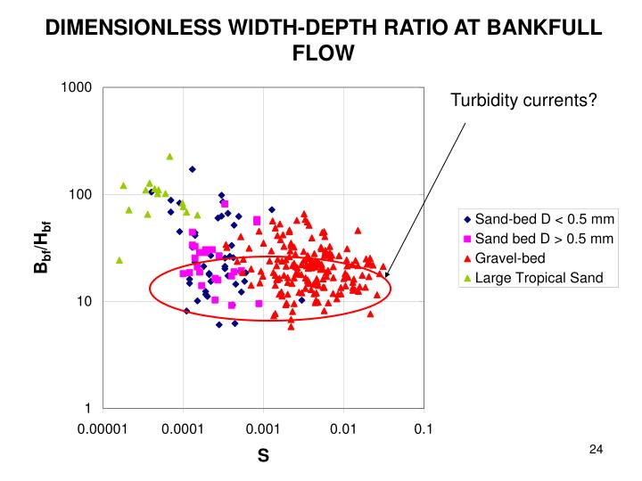 DIMENSIONLESS WIDTH-DEPTH RATIO AT BANKFULL FLOW