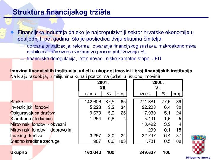 Financijska industrija daleko je najpropulzivniji sektor hrvatske ekonomije u posljednjih pet godina, što je posljedica dviju skupina činitelja: