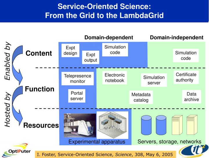 Service-Oriented Science: