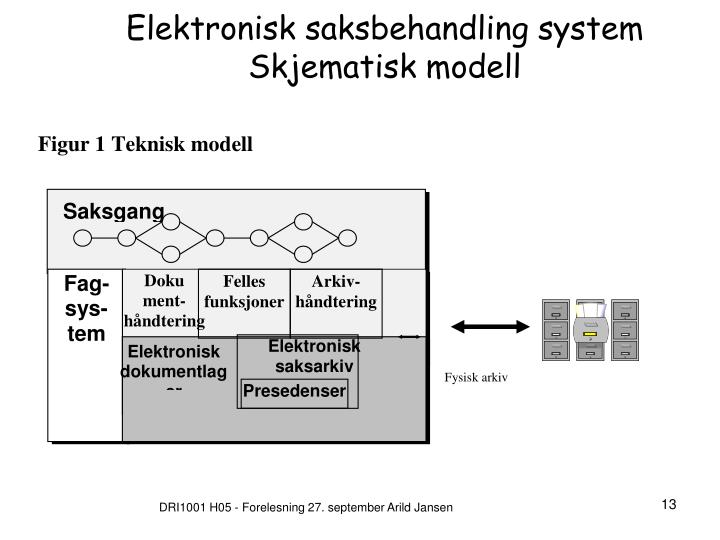 Elektronisk saksbehandling system