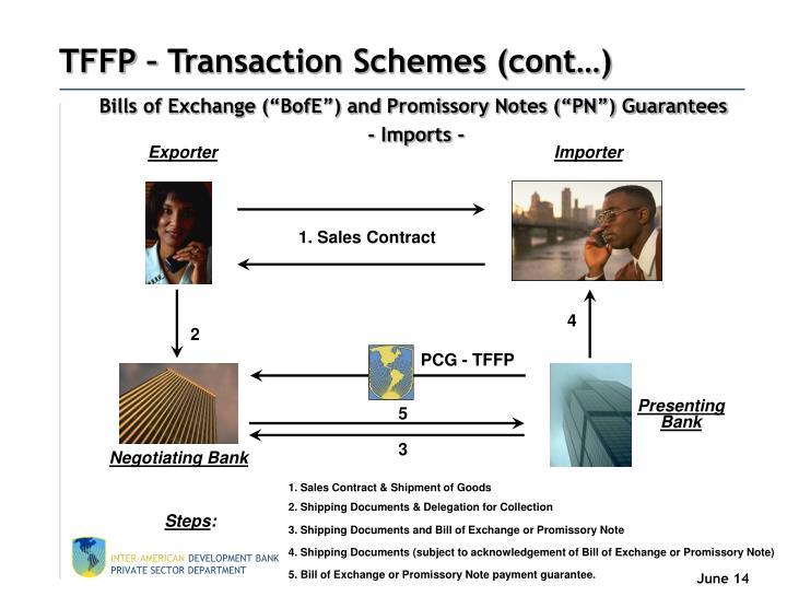TFFP – Transaction Schemes (cont…)