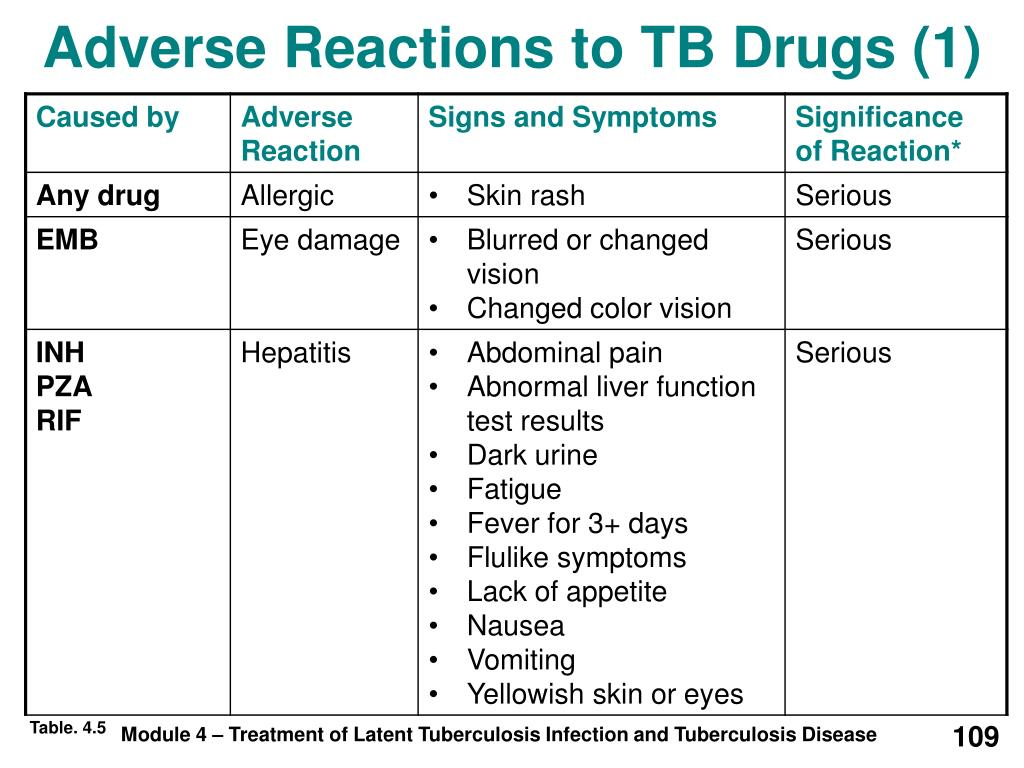 Adverse Reactions to TB Drugs (1)