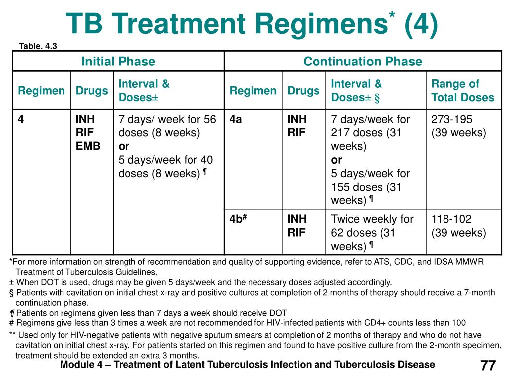 TB Treatment Regimens