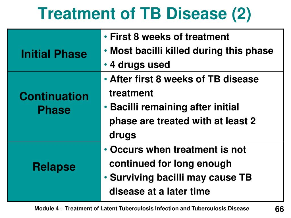 Treatment of TB Disease (2)