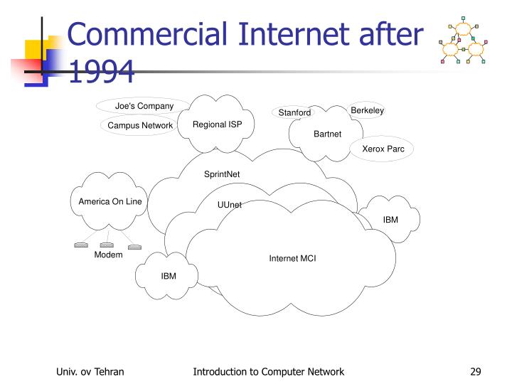 Commercial Internet after 1994