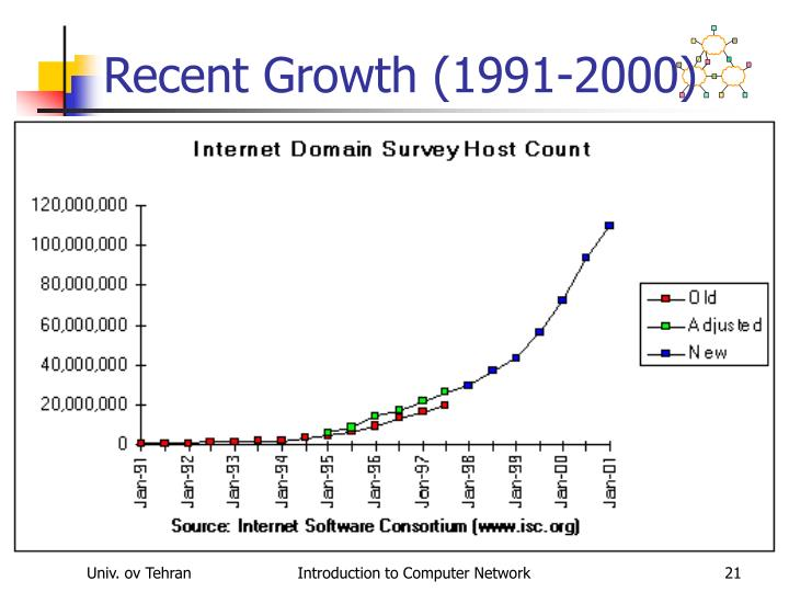 Recent Growth (1991-2000)